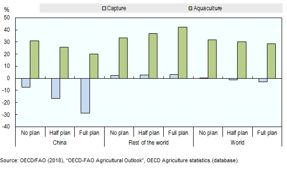 Commodities - OECD-FAO Agricultural Outlook